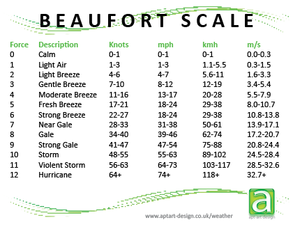 Gale Scale